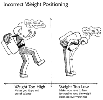 Incorrect Weight Positioning Image