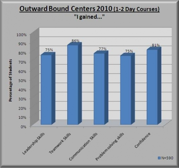 What You can gain from Outward Bound Courses