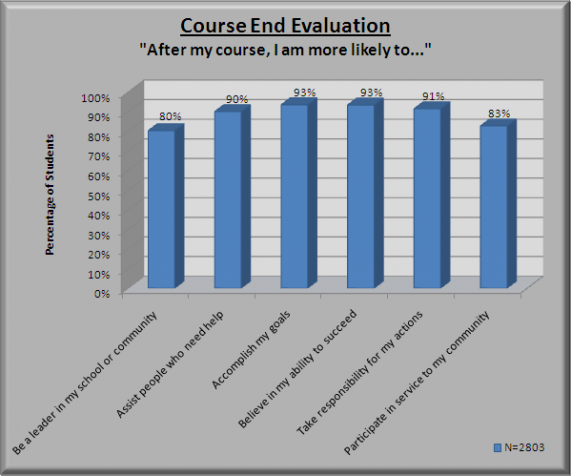 Outward Bound Course End Evaluation Outcomes