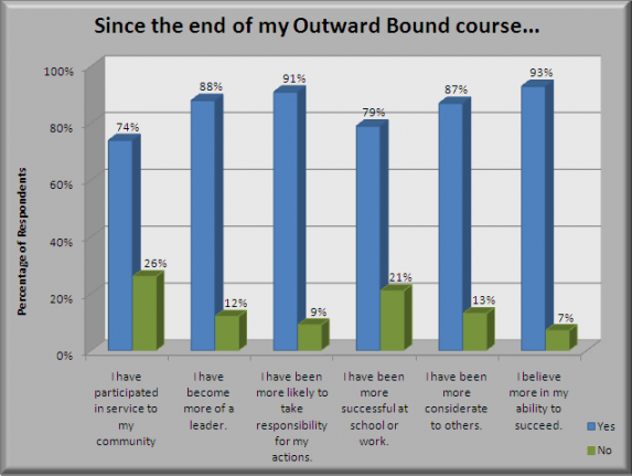 Since the end of my Outward Bound Course