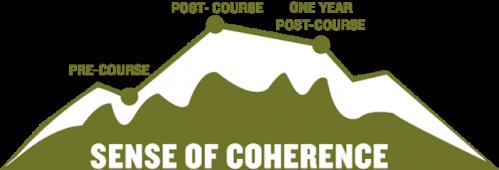 Sence of Coherence for Veterans