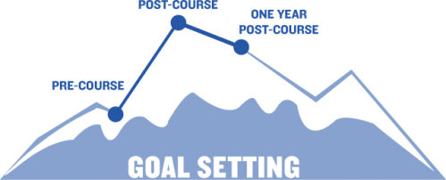 Better Goal Setting Outcome