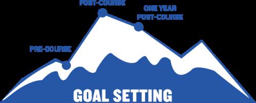 Better Goal Setting Outcome